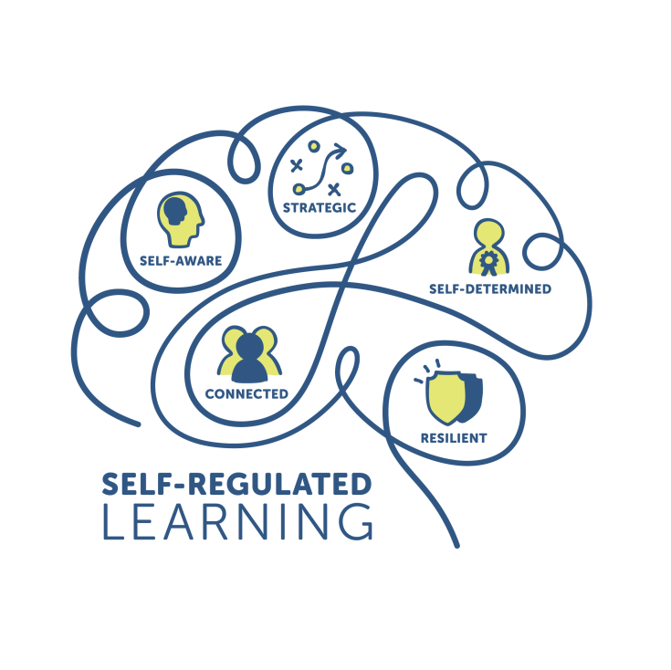 Self-regulated learning logo